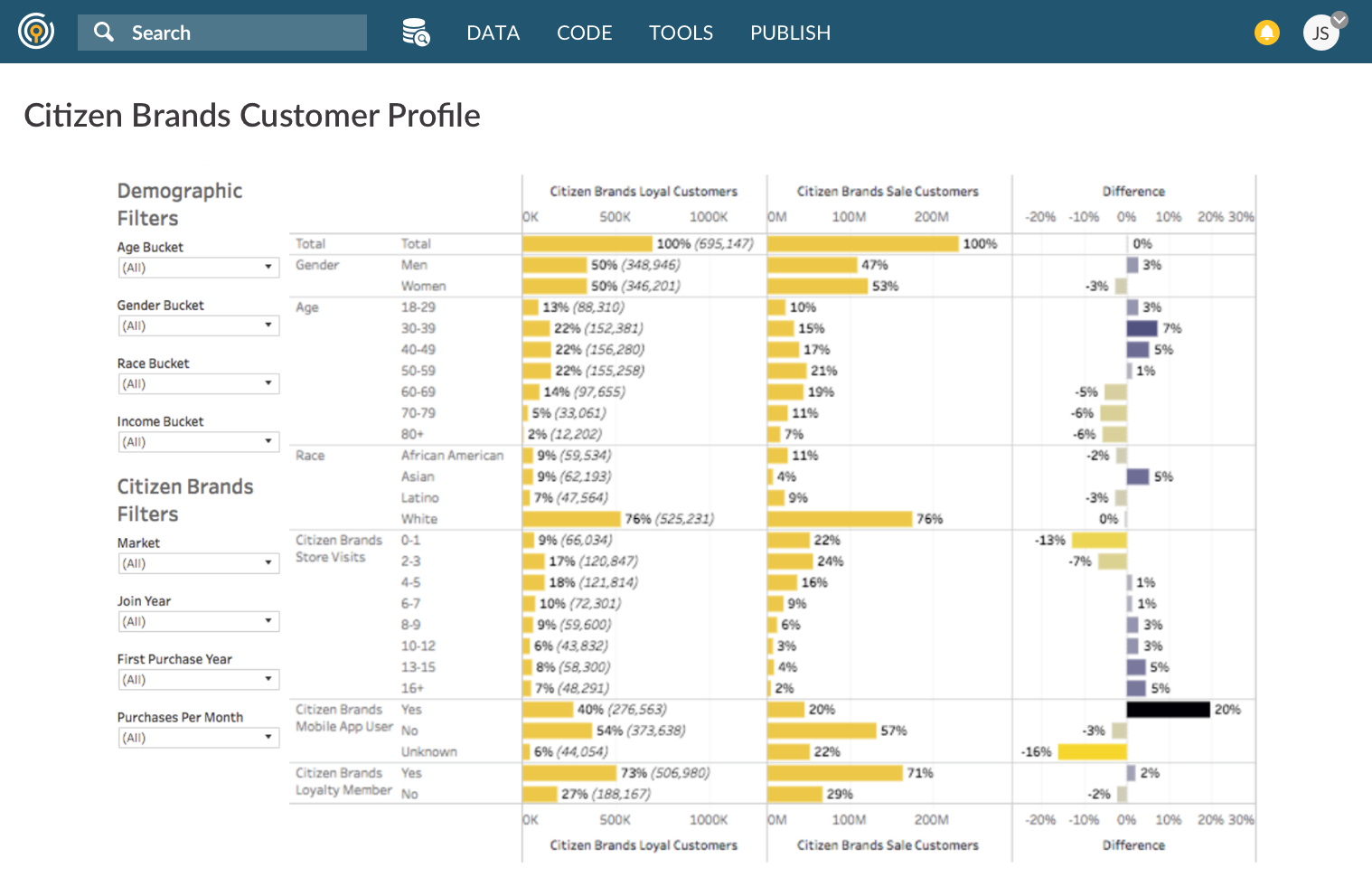 Civis Platform - Civis Analytics