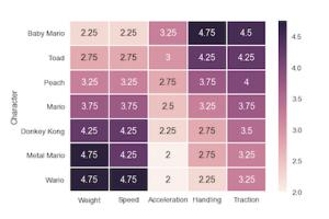 Best mario kart character chart