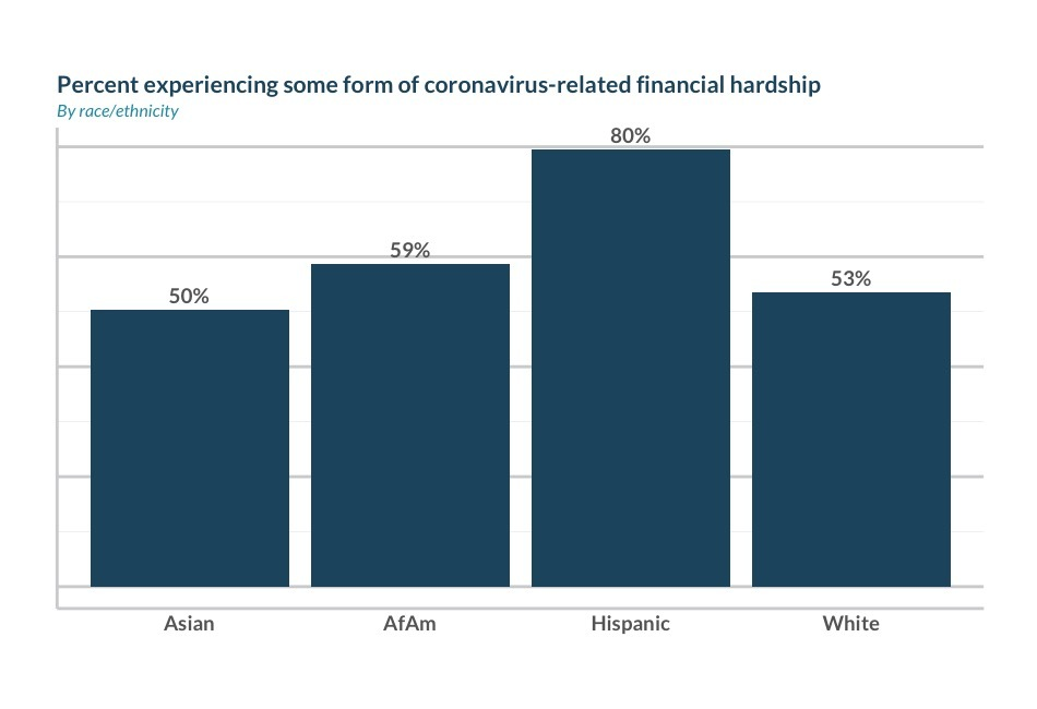 Percent experiencing financial hardship