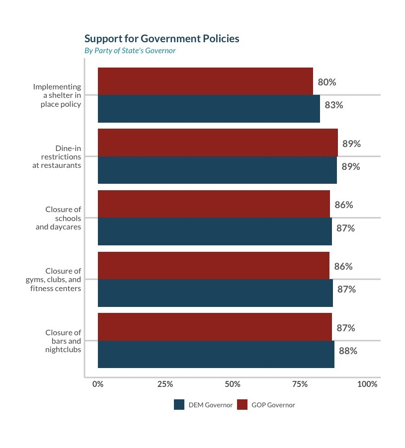 Support for government policies