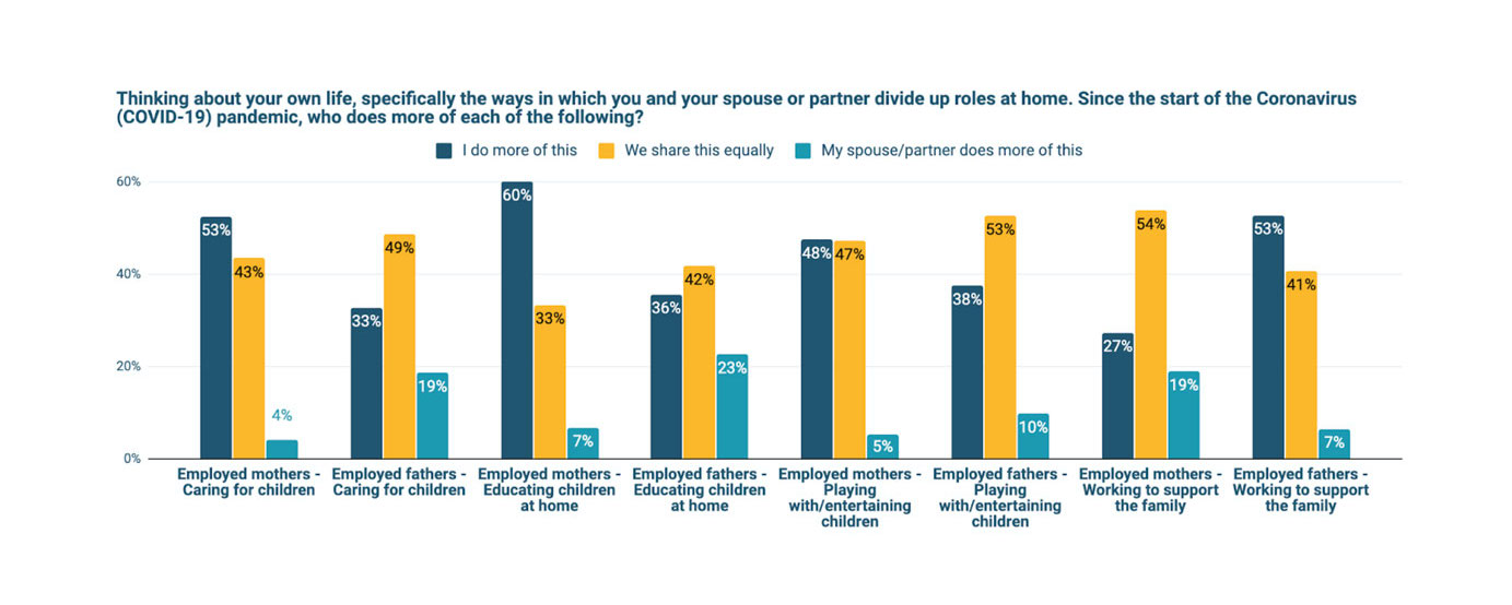 Spouse who does more