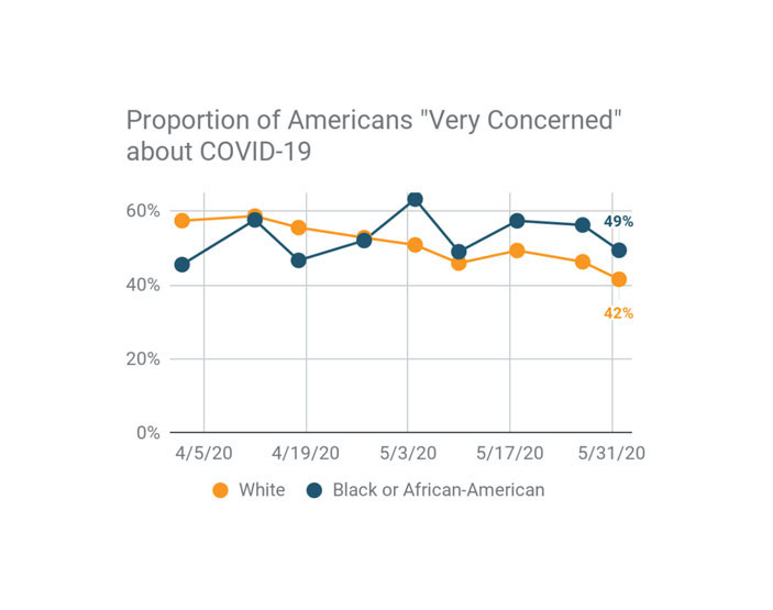 Proportion of Americans very concerned about COVID-19