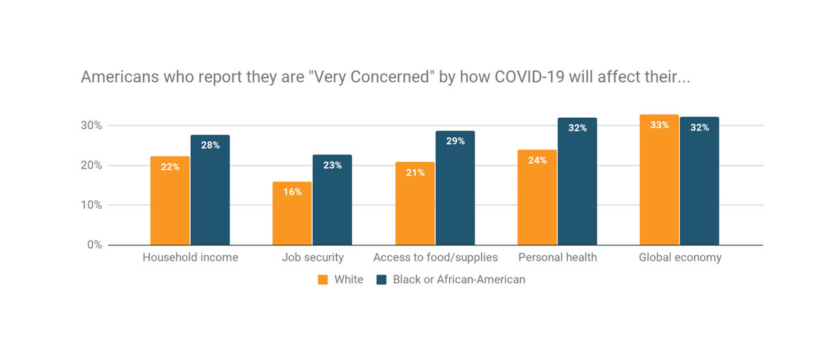 Americans who report they are very concerned by how covid19 will affect their