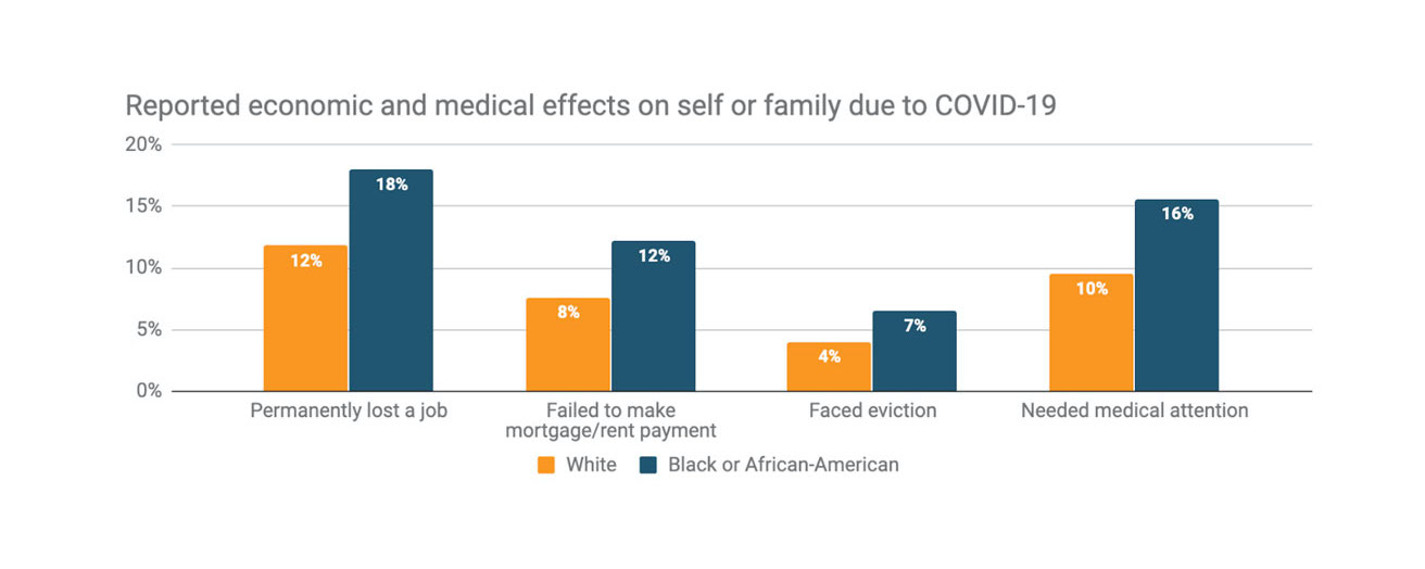 Reported economic and medical effects on self or family