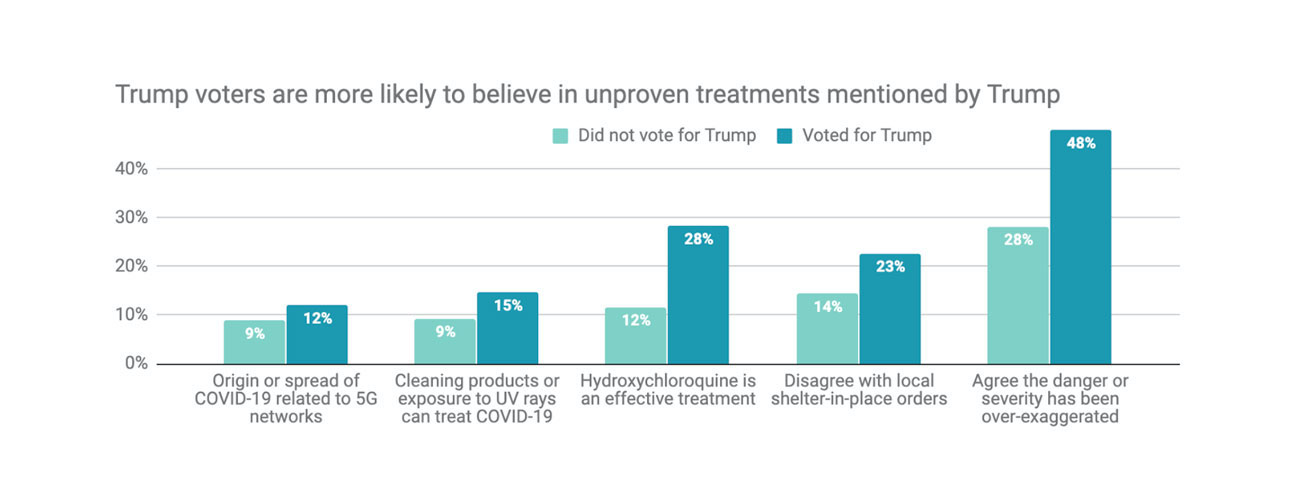 Trump voters are more likely to believe in unproven treatments mentioned by Trump