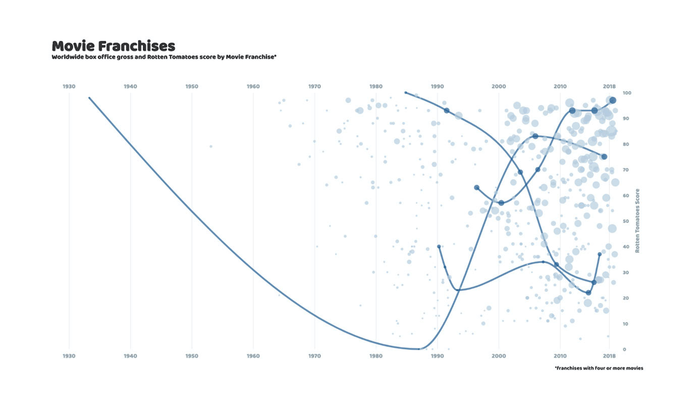 nearly final chart
