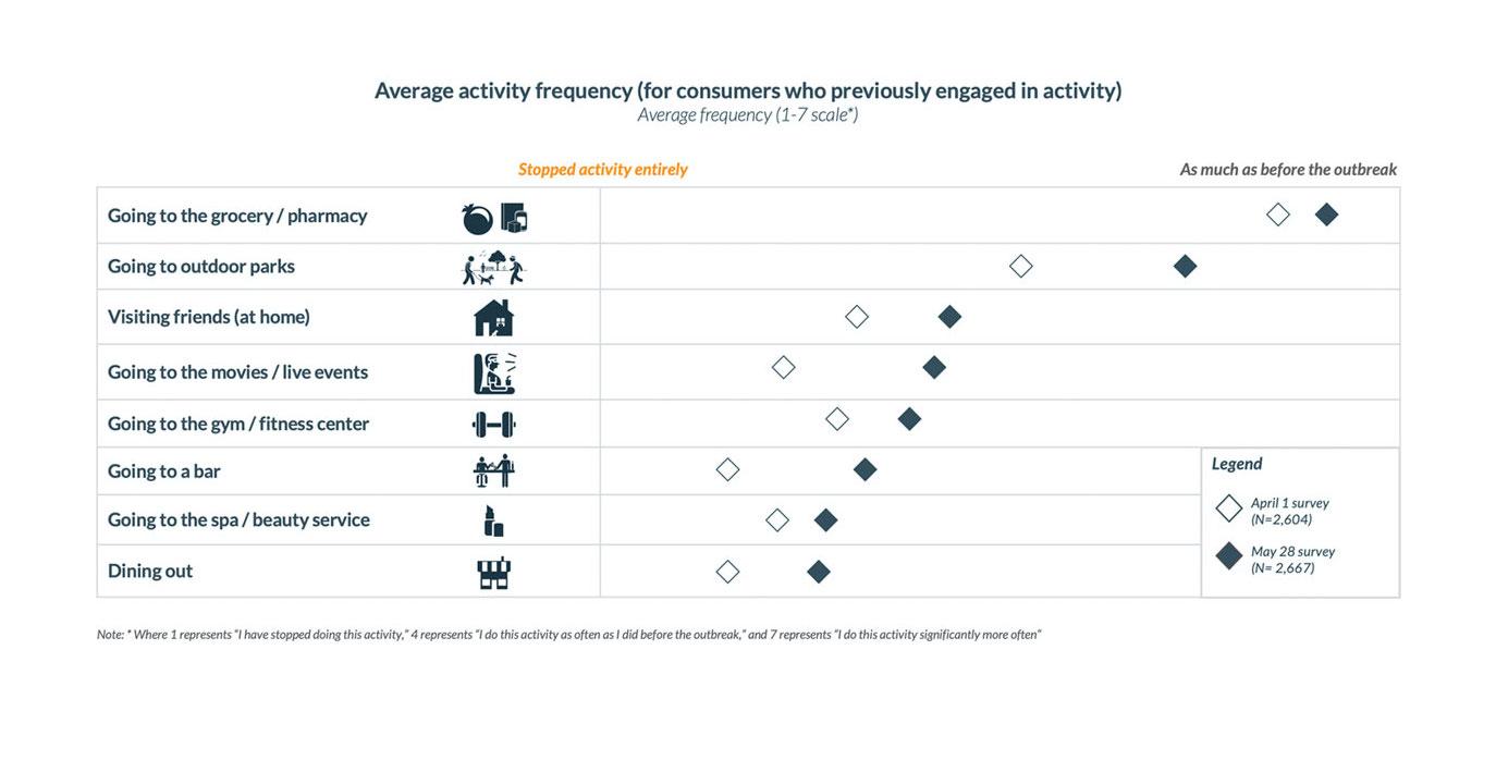Consumer Activity