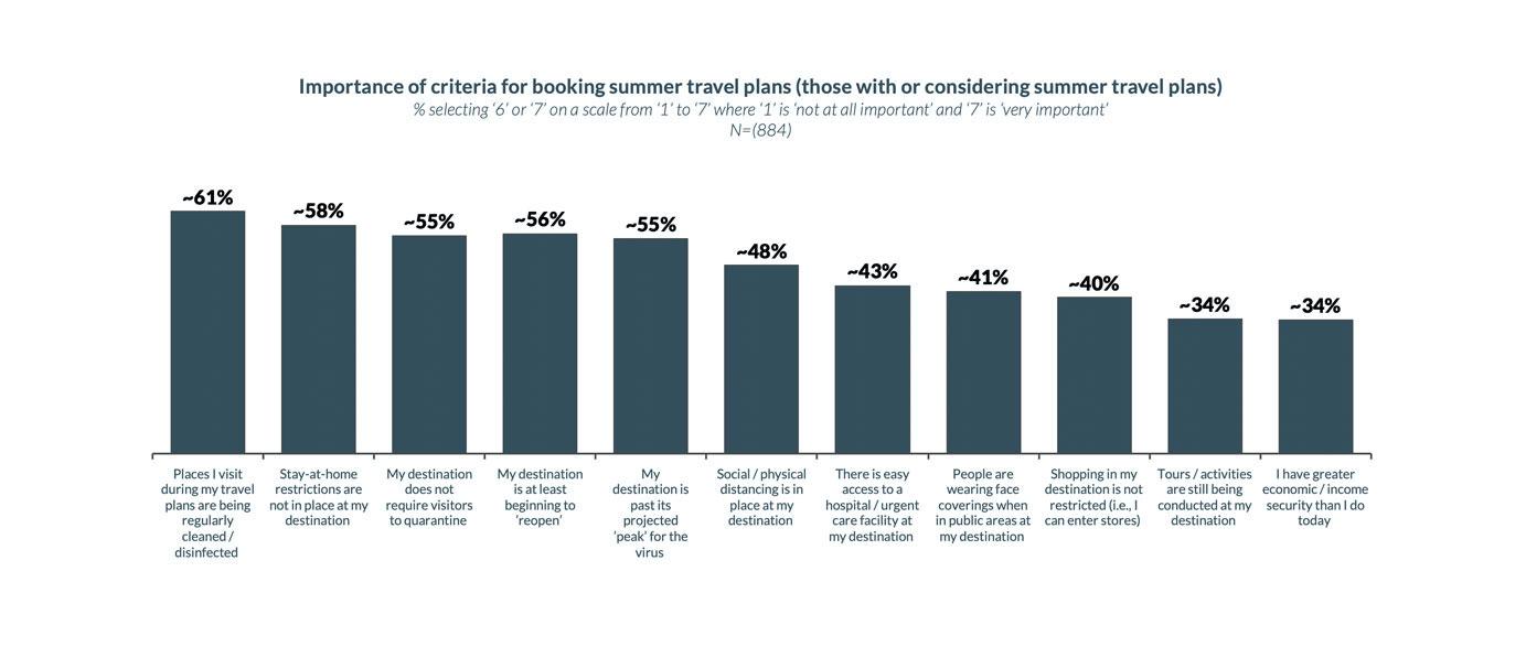 Summer Travel restrictions