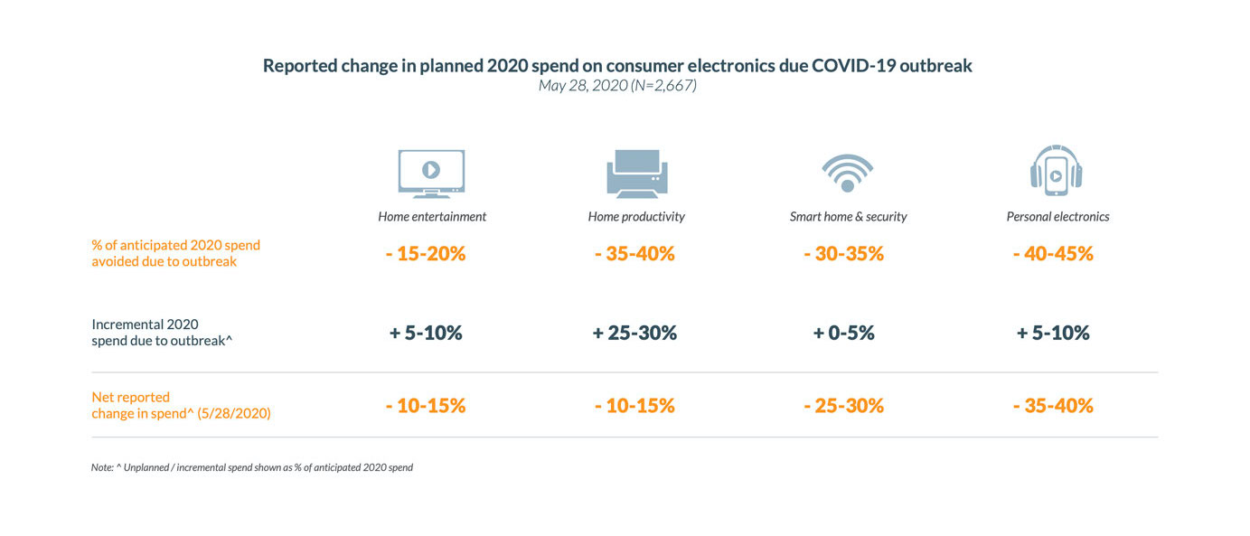 Electronic Spend