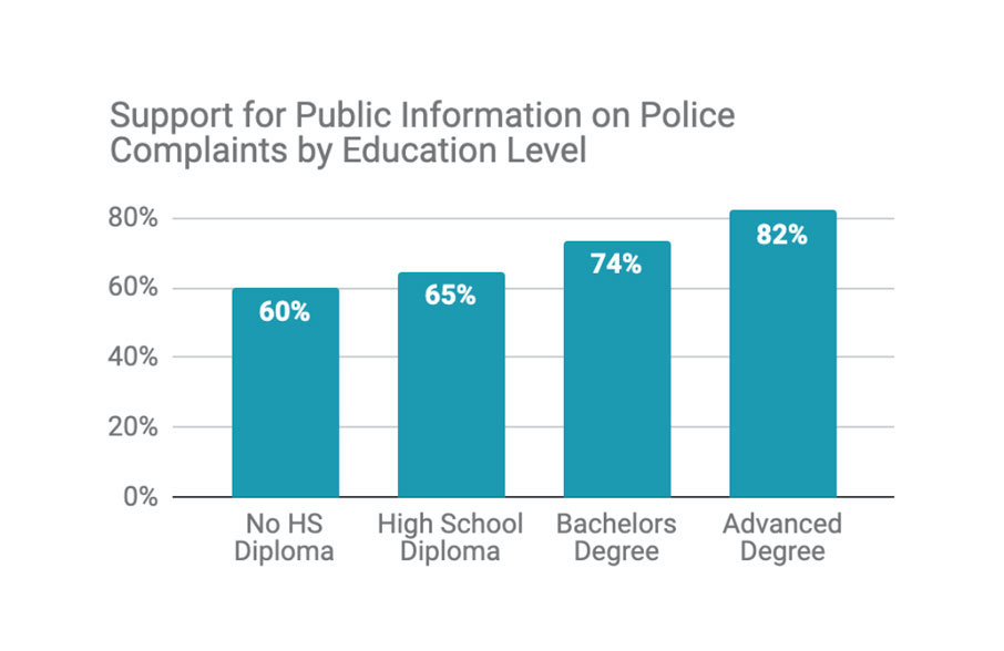 Support fo public information on police complaints by education level