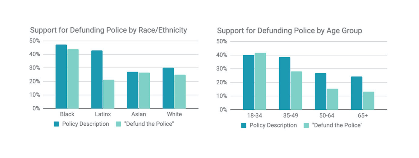Support for defunding police