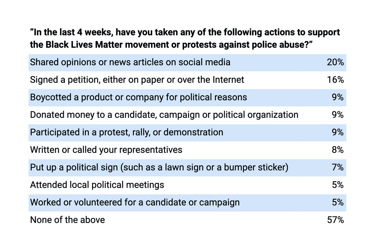 Actions to support black lives matter movement