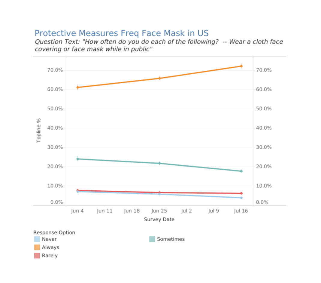 Frequency of Face Mask in US