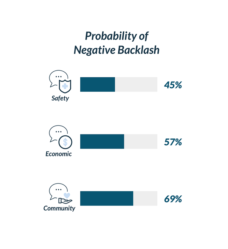 probability of backlash