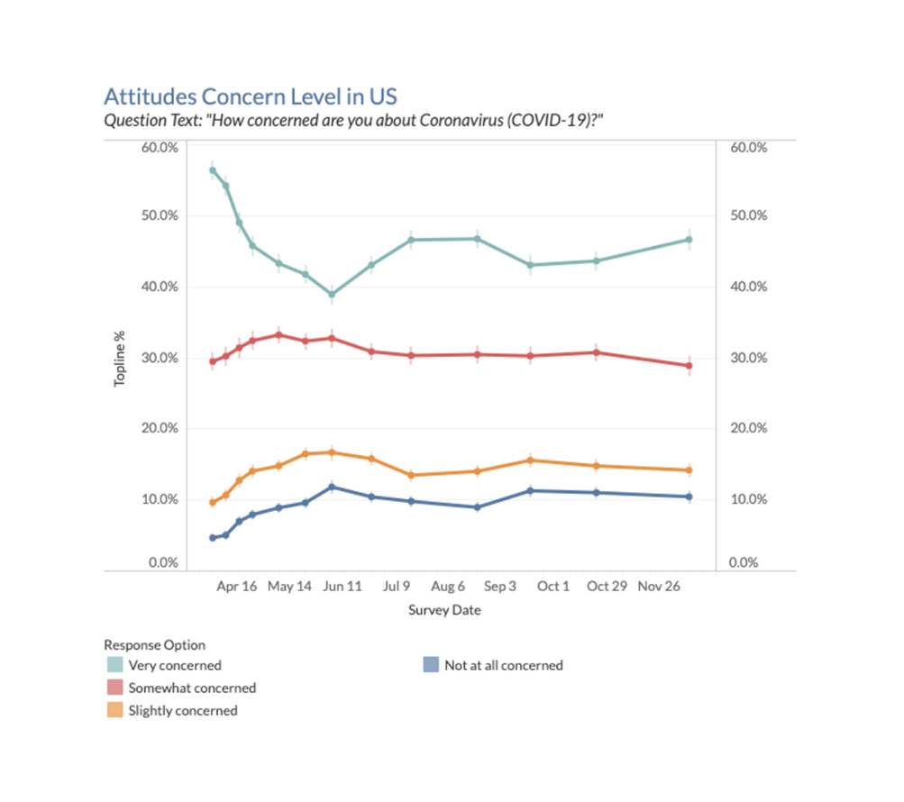 Attitudes toward coronavirus