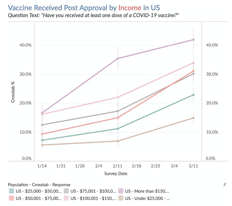 Chart: Vaccine Received Post Approval by Income
