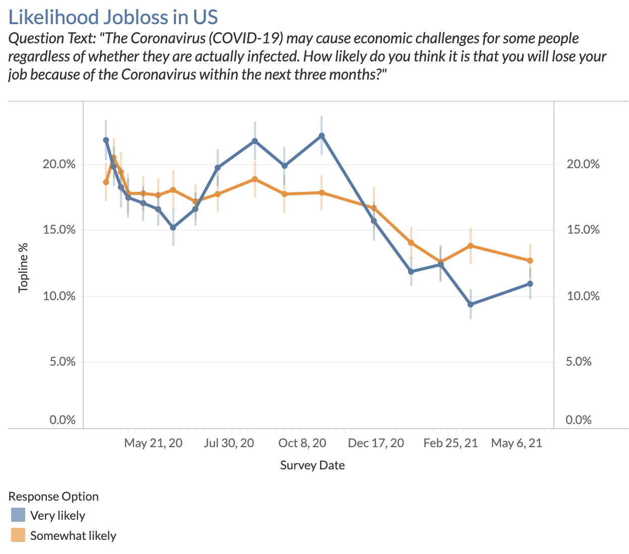 Likelihood Jobloss in US