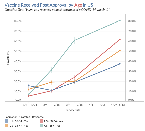 Vaccine Received Post Approval by Age