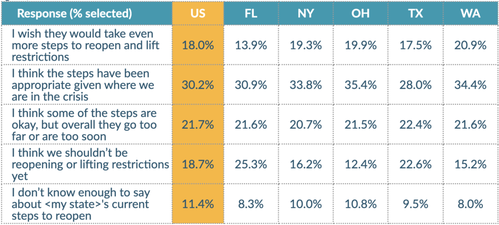 Table charting the respondents feelings about easing of COVID-19 restrictions in their state