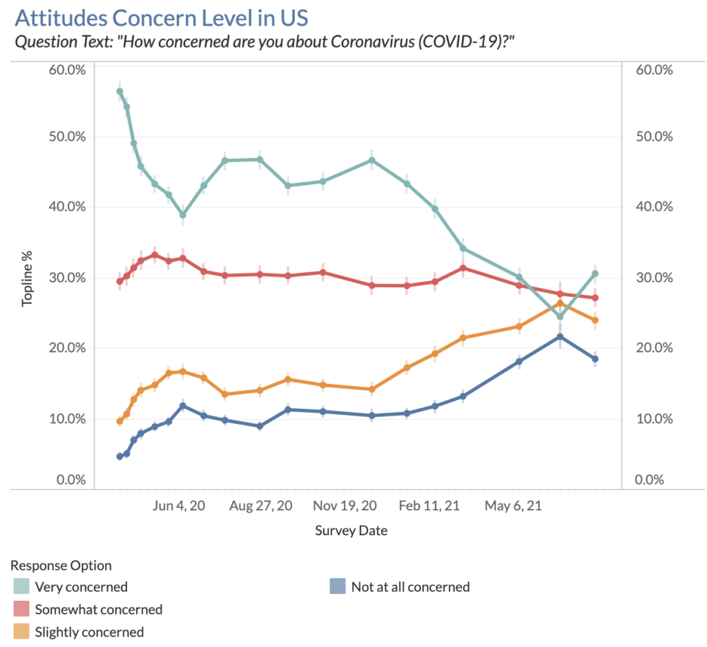 Graph plotting the concern level about COVID-19 in the U.S. over time