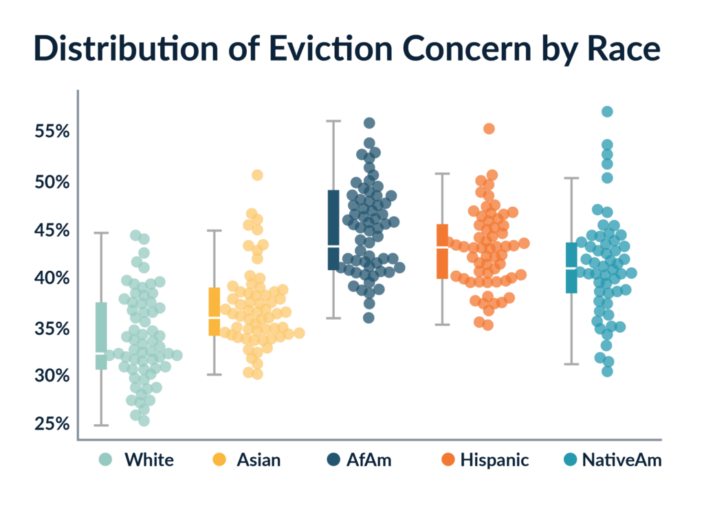 Swarm graph showing the distribution of eviction concern by race