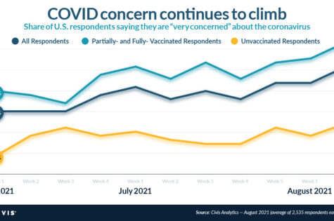 COVID's resurgence fuels renewed fears — and jumpstarts vaccination rates