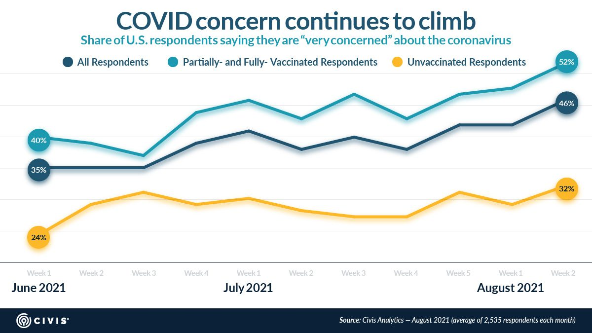 """COVID concern continues to climb; a line chart depicting the share of vaccinated and unvaccinated respondents who are """"very concerned"""" about coronavirus."""