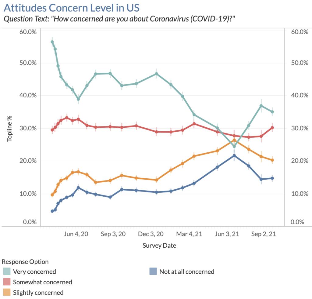 Attitudes Concern Level in US