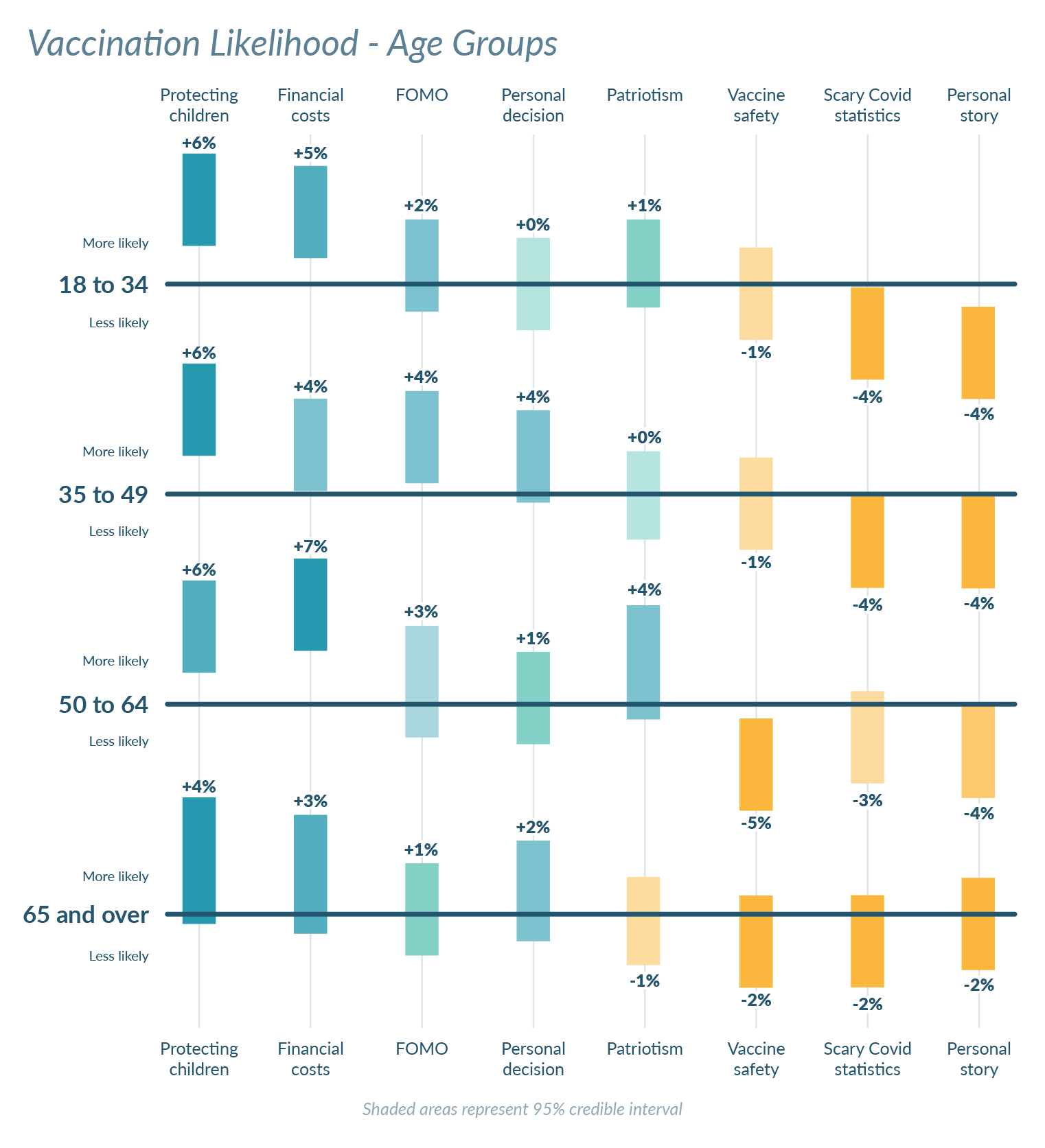Chart showing which message type was most persuasive for each age group.