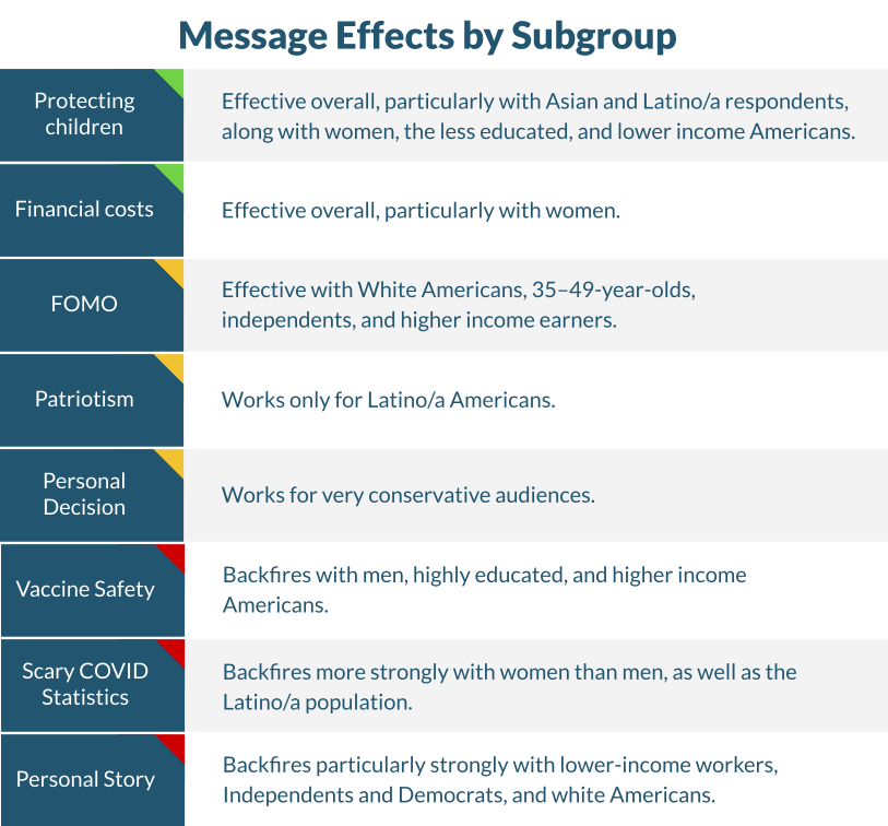 Summary chart showing which message type was effective.