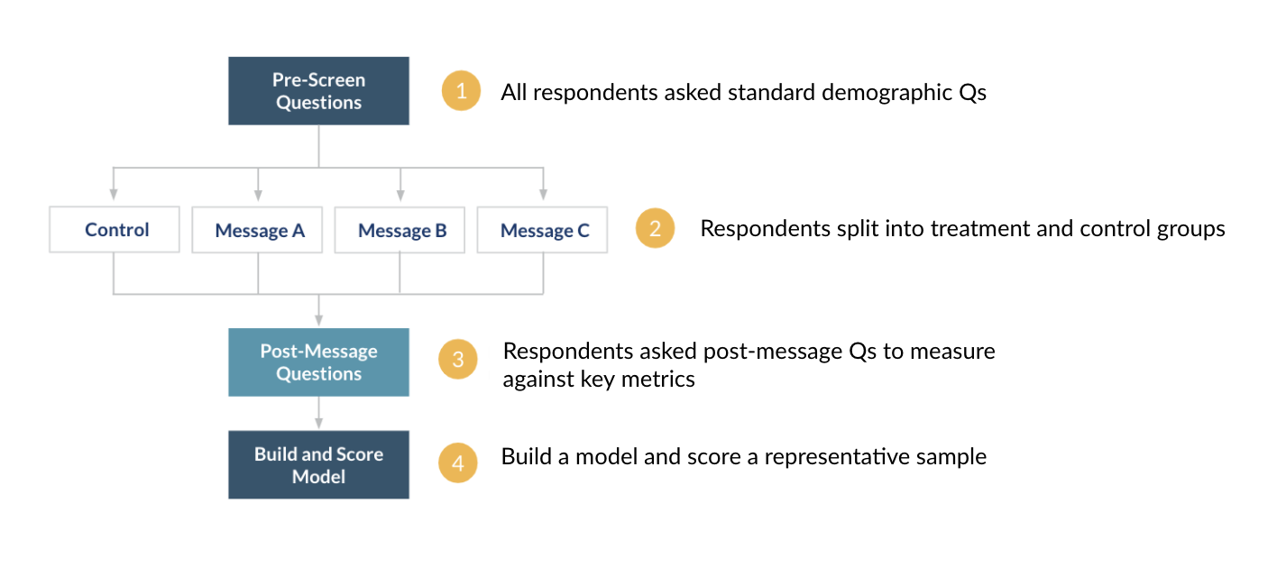 Workflow showing how the message test was ordered